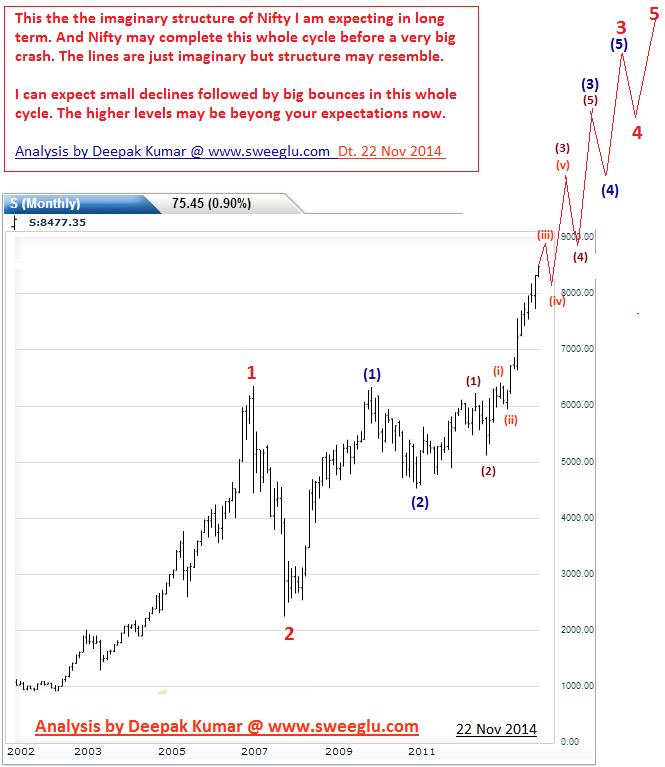 Elliott Wave Theory Explained on chart