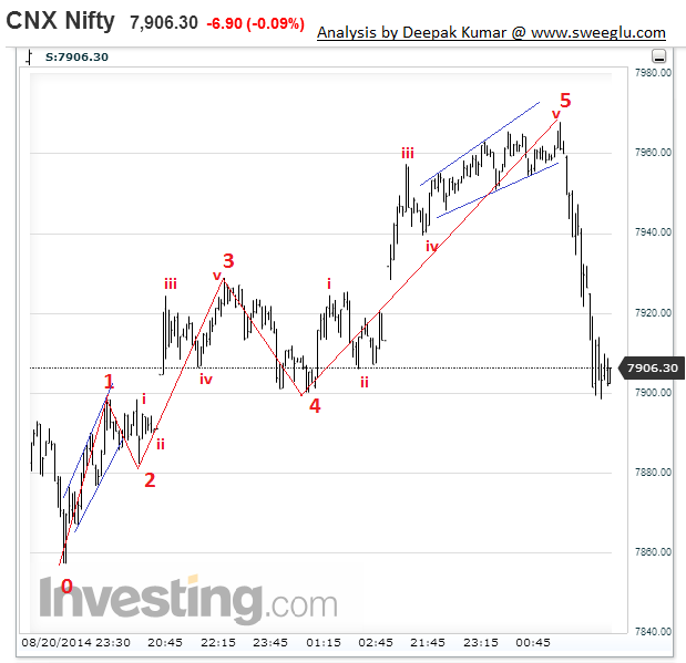 Elliott Wave Theory Explained on chart