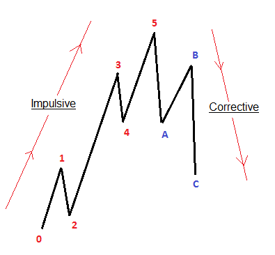 Elliott Wave Cycle basic idea