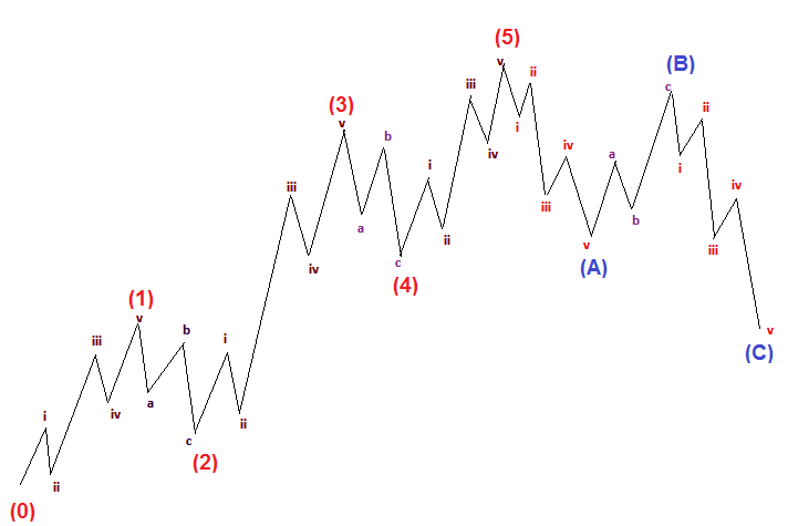 Concept of Elliott Wave Theory Explained (Image 1.2)