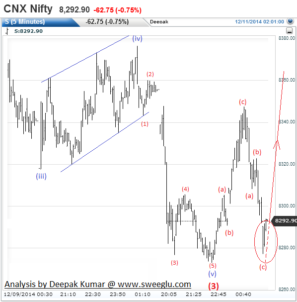 Elliott Wave Analysis of Nifty