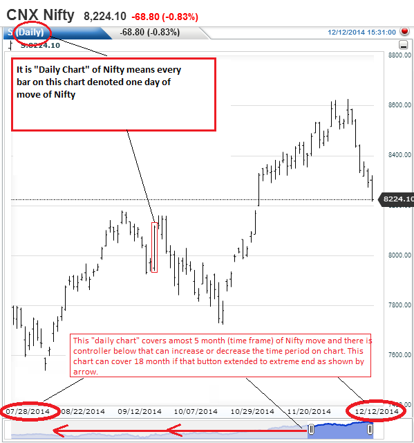 Daily Chart of Nifty