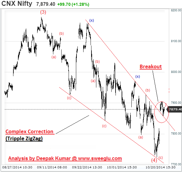 Triple Zigzag Correction as Contracting Triangle (Chart 2)
