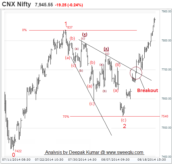 Triple Zigzag Correction as Expanding Triangle (Chart 1)