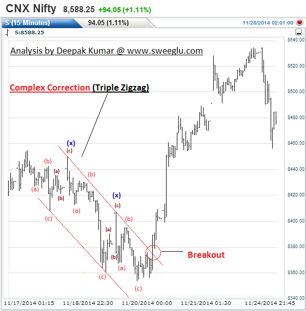 Triple Zigzag Correction as Parallel Wedge Pattern (Chart 3)