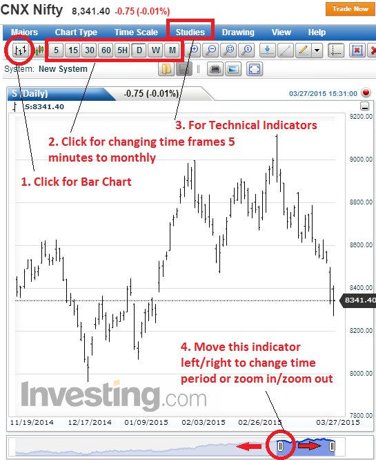 Best and Free Charts to use for Elliott Wave Theory Analysis