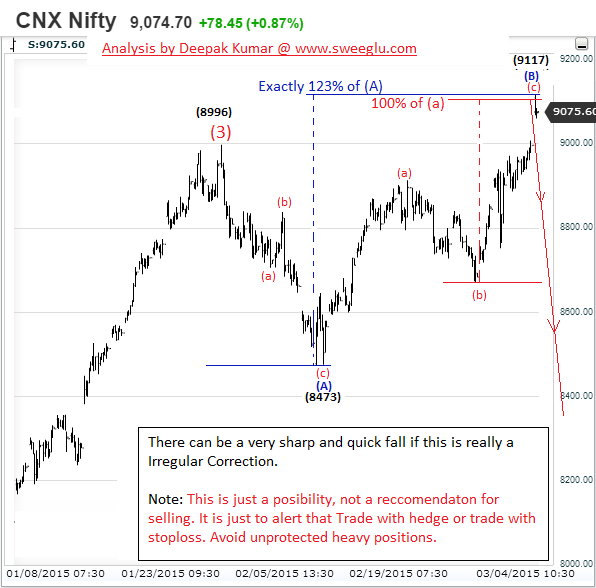 Elliott Wave Analysis Report of Nifty after RBI Rate Cut