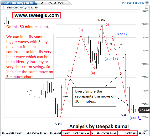 Wave on 30 minutes chart of Nifty