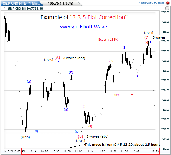 Elliott Wave counts on 1 minute chart of Nifty