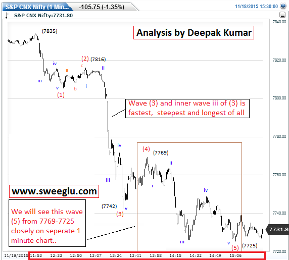 Elliott Wave counts on 1 minute chart of Nifty (Chart 5)