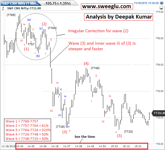 Elliott Wave counts on 1 minute chart of Nifty (Chart 6)