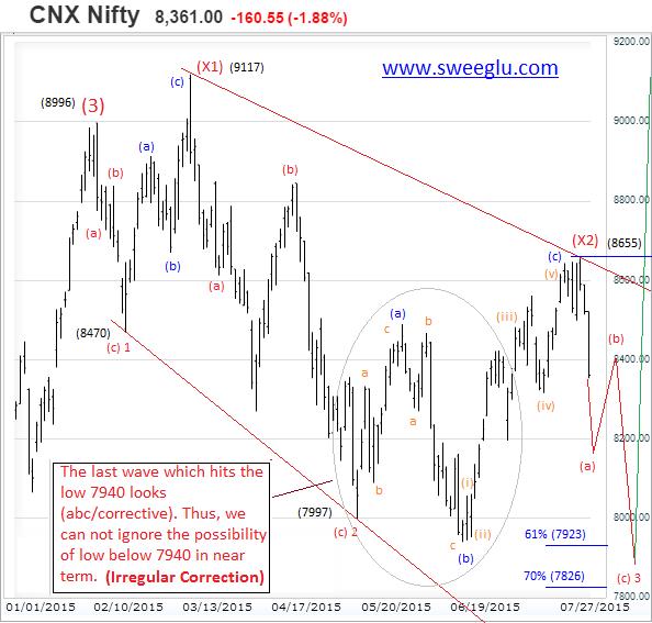Chart 2 - Big Downward Irregular Correction