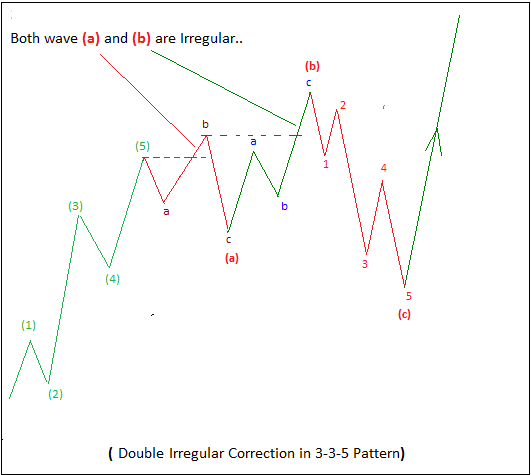 Image 2 - Double Zigzag Correction