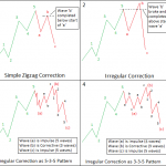 Irregular Correction of Elliott Wave Theory Explained by Deepak Kumar