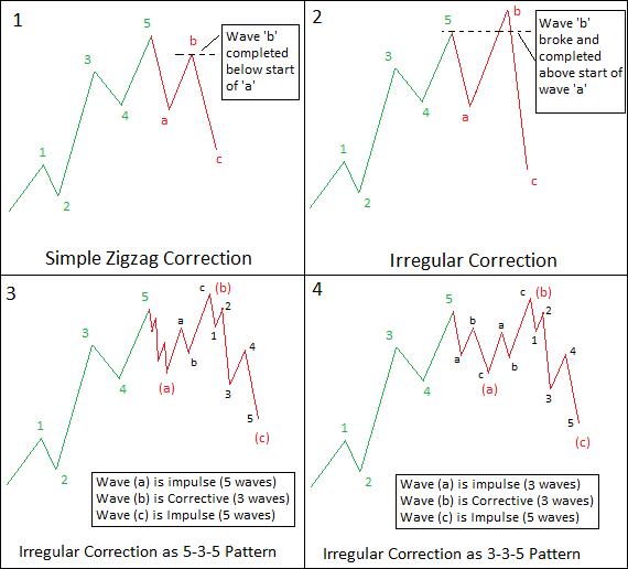 Image 1 - Irregular Correction