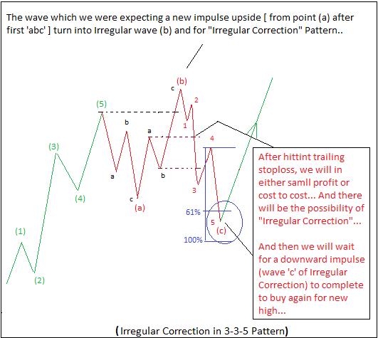 Image 5 - Formation of Irregular Correction