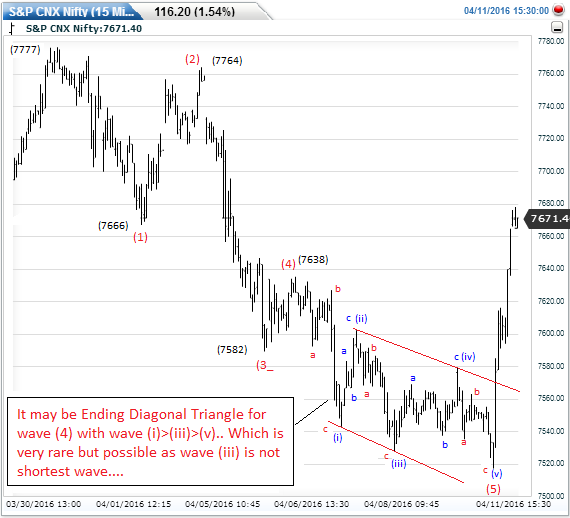 Example of Ending Diagonal Triangle on Nifty Chart