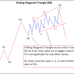 Ending Diagonal Triangle (ED) Pattern of Elliott Wave Theory Explained by Deepak Kumar
