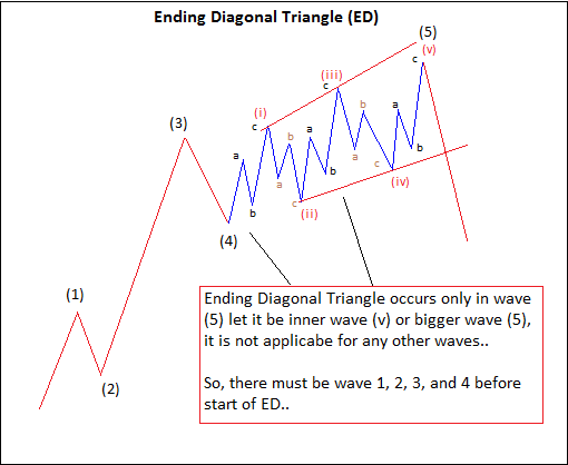 Example of Ending Diagonal Pattern (Image 1)