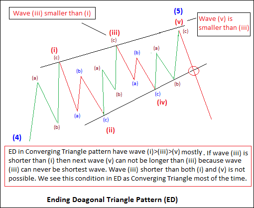 Ending Diagonal as Converging Diagonal (Image 4)