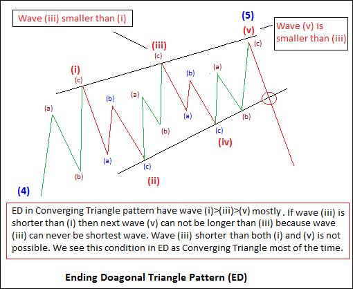 Ending Diagonal as Converging Diagonal (Image 4)