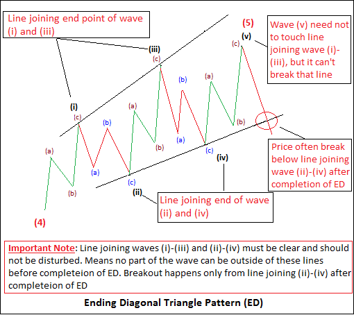 Correct way to draw lines of Ending Diagonal Triangle (Image 3)