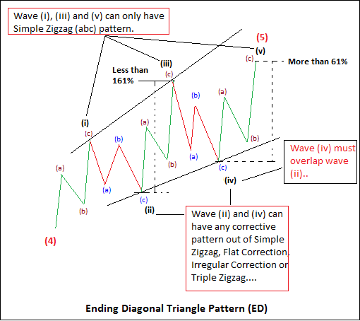 Pattern of Ending Diagonal Triangle (Image 2)