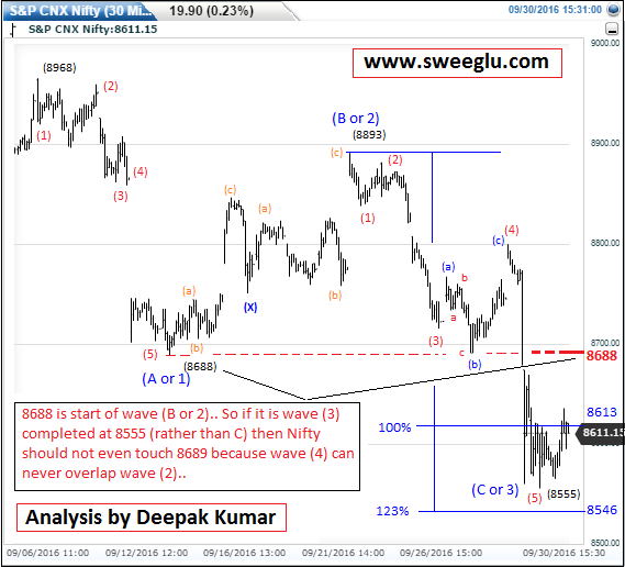 Elliott Wave Analysis of Nifty for 03 Oct 2016