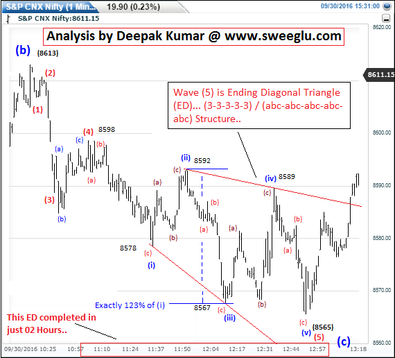 Example of Ending Diagonal Triangle on 1 minute chart