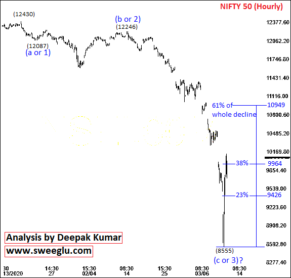 Elliott Wave Analysis of Nifty on Hourly Chart