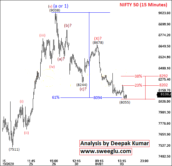 Elliott Wave Theory Analysis of Nifty on 15 Minutes Chart