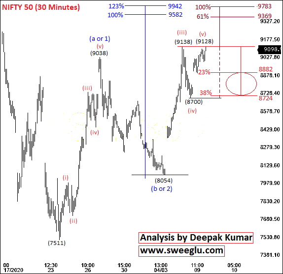 Nifty Short Term Elliott Wave Counts on 30 Minutes Chart