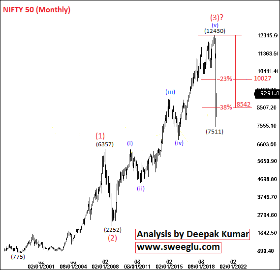 Long Term Elliott Wave Analysis of Nifty on Monthly Chart