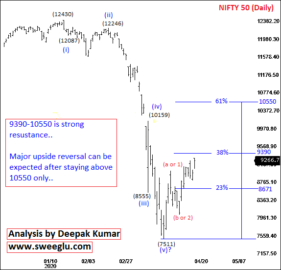 Medium Term Elliott Wave Analysis of Nifty on Daily Chart
