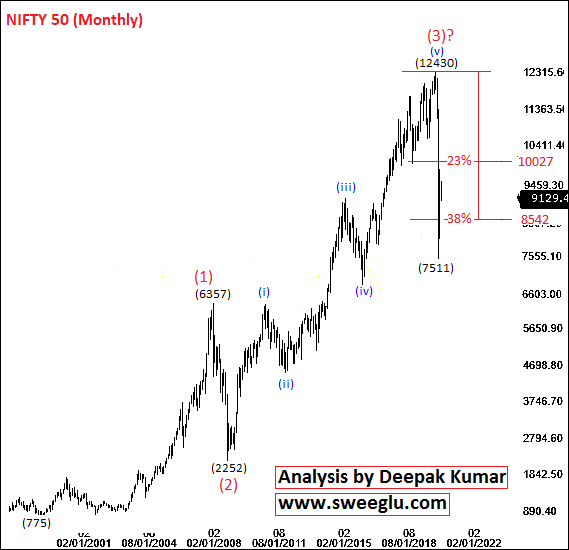 Elliott Wave Counts of Nifty on Monthly Chart for Long Term