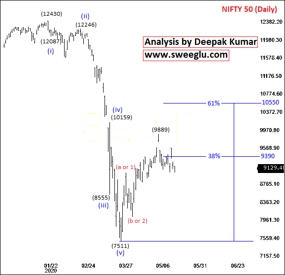 Elliott Wave Counts of Nifty on Daily Chart for Medium Term
