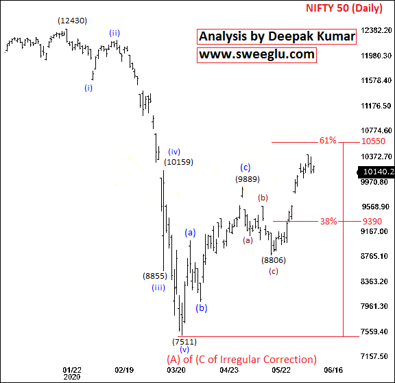 Elliott Wave Theory Analysis on Daily Chart of Nifty