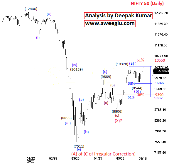 Nifty Elliott Wave Theory Analysis on Daily Chart