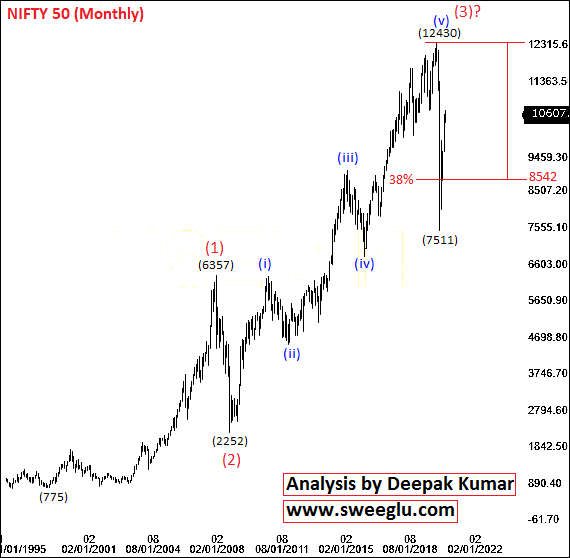 Elliott Wave Counts of Nifty on Monthly Chart​