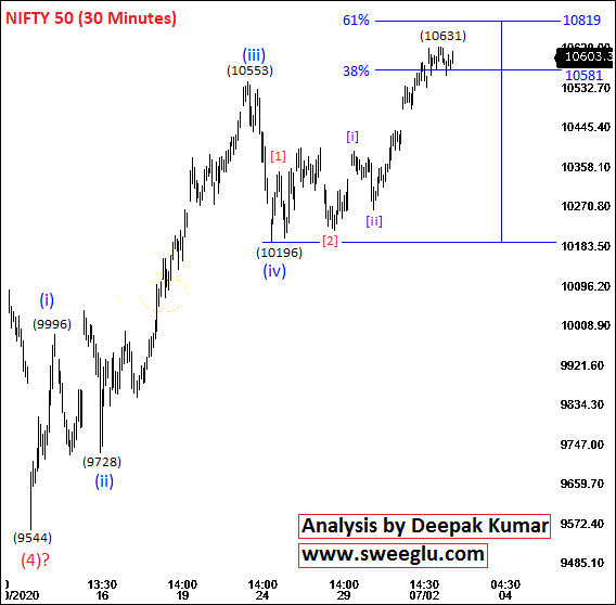 Elliott Wave Counts of Nifty on 30 Minutes Chart​