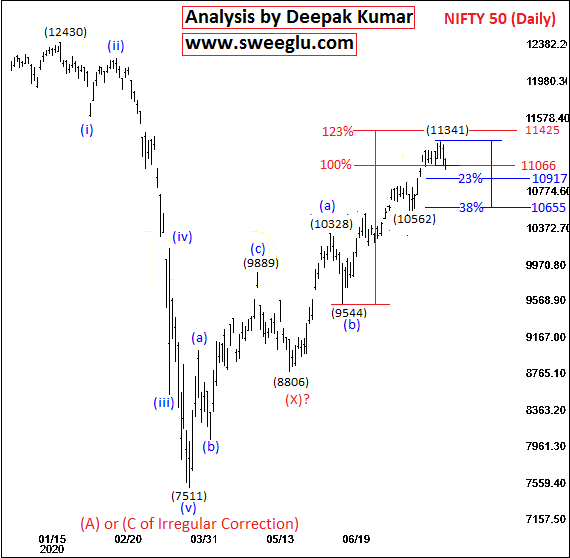 Elliott Wave Theory Analysis of Nifty for Medium Term