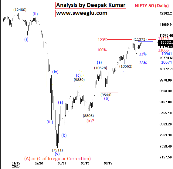 Elliott Wave counts on daily chart of Nifty