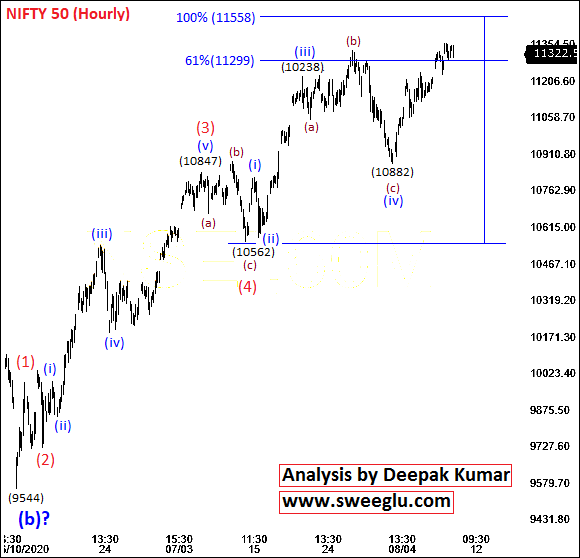 Elliott wave counts in hourly chart of Nifty