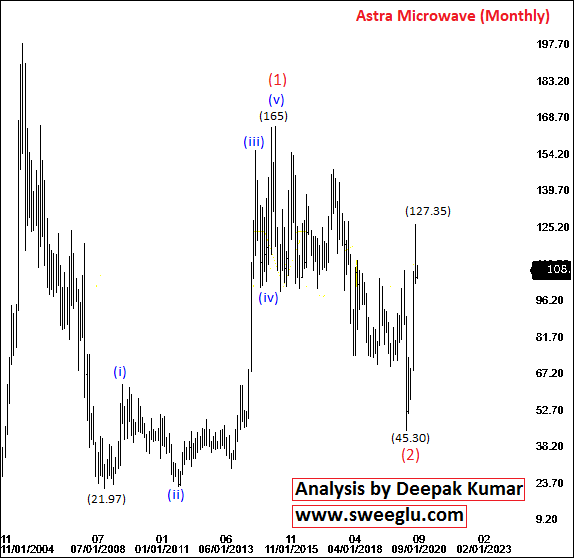 Astra Microwave Share Price Target based on Monthly Chart
