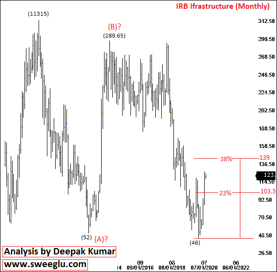 IRB Infra share price target on Monthly Chart