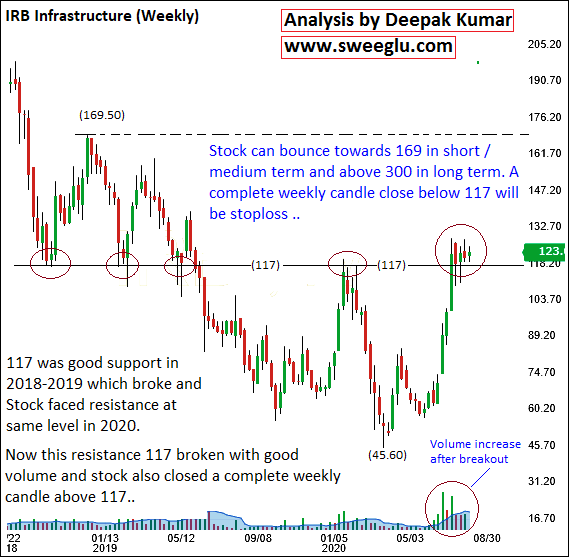 Major Upside Breakout on IRB Infrastructure Weekly Chart