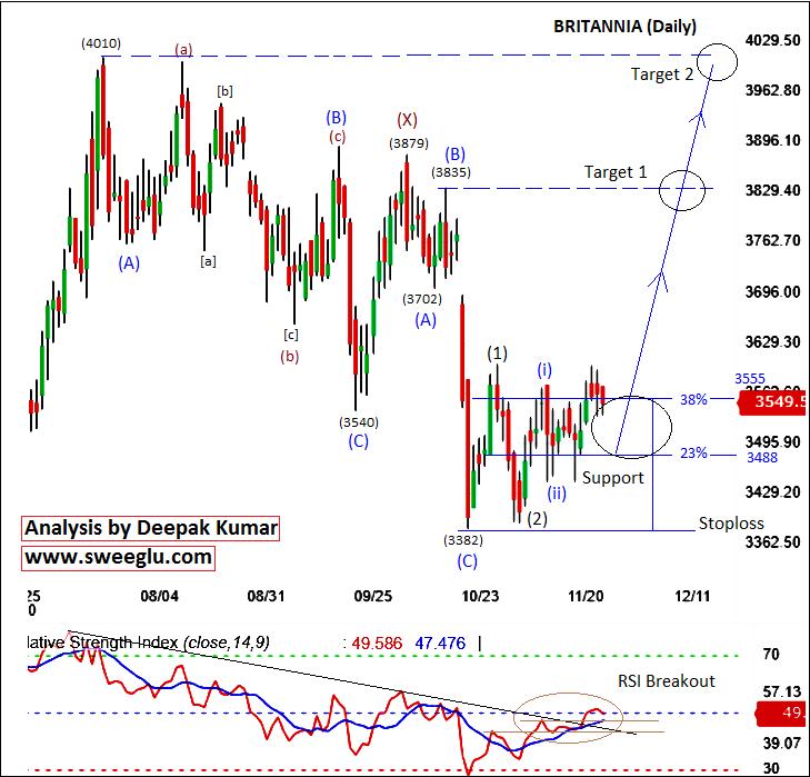 Britannia Share Price Target based on Elliott Wave Analysis
