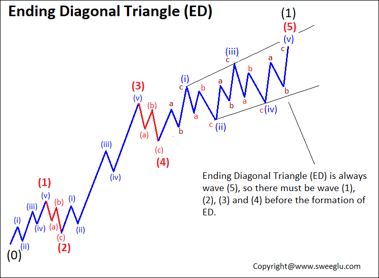 ED Pattern as wave 5