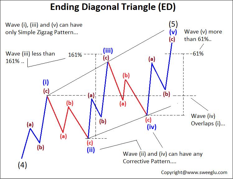 Structure and Fibonacci Calculation in Ending Diagonal