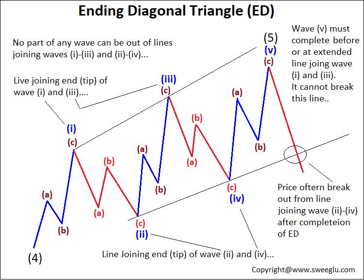 Drawing lines of Ending Diagonal Pattern